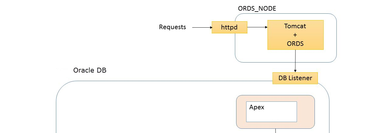 Oracle ORDS Trouble Shooting | OJ Technical Notes
